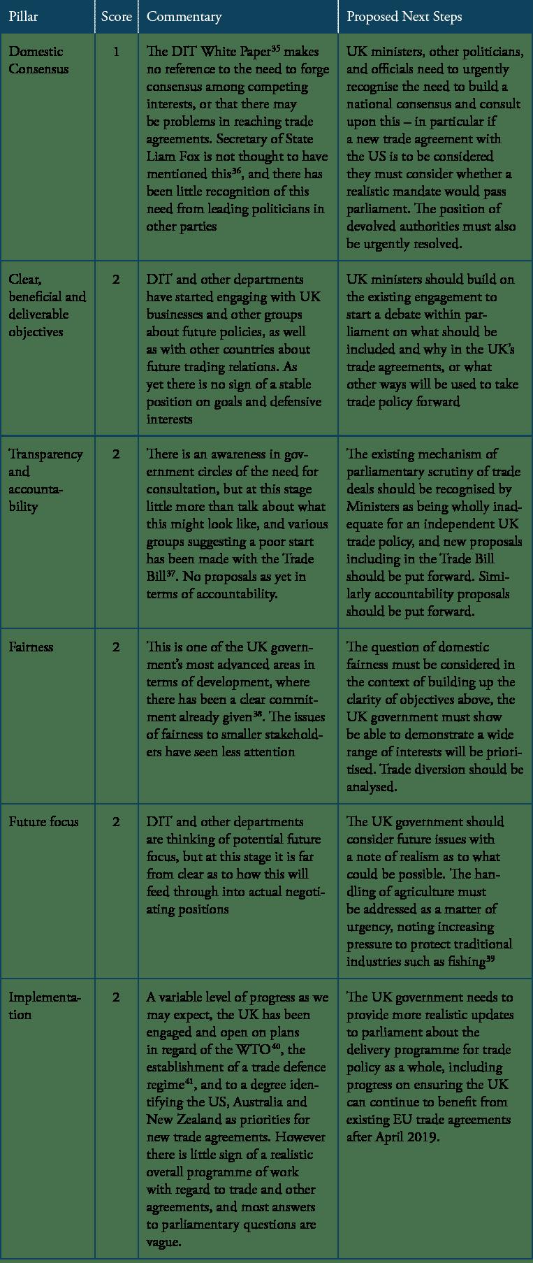 ECI_18_UKTradePolicy_TABLE2_4_2018_LY01