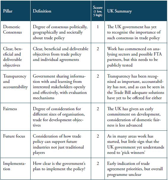 Table 1 UK